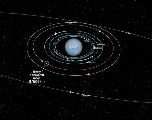 O diagrama mostra a órbitas de várias luas de Netuno. Todas foram descobertas em 1989, pela nave Voyager 2, com a exceção da S/2004 N1, descoberta recentemente pelio Hubble. (Foto: NASA, ESA, e A. Feild-STScI)