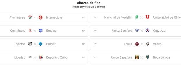 Simulação com derrota do Inter e empate no Grupo 6 (Foto: Reprodução)