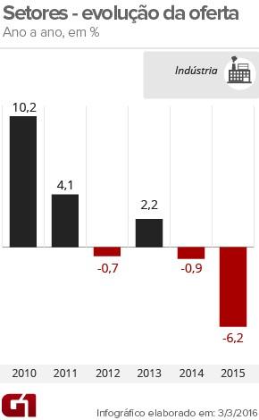 PIB indústria-ano (Foto: Arte/G1)