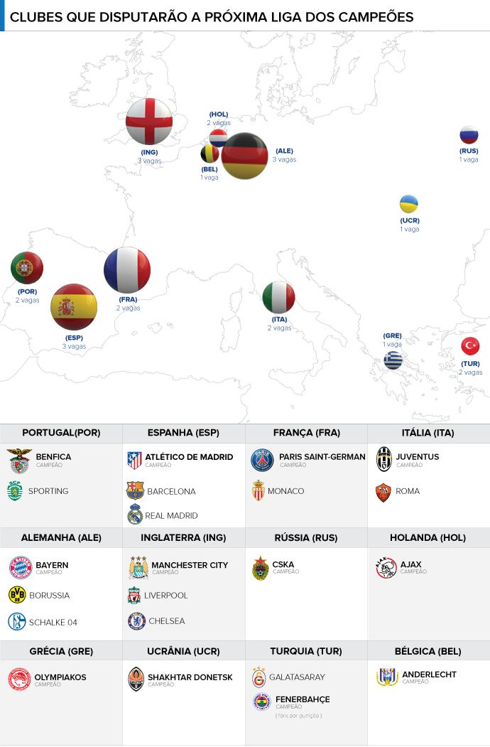 info times disputarao a champios league liga dos campeões 2014 (Foto: Editoria de arte)