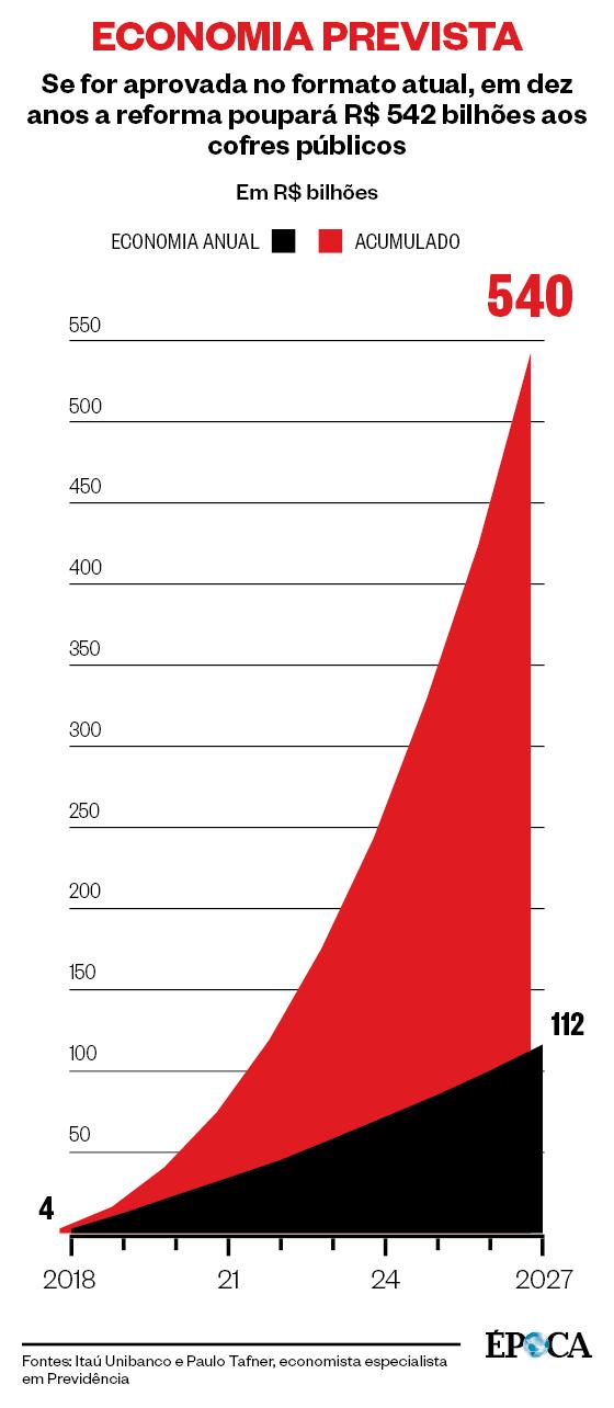 ECONOMIA PREVISTA Se for aprovada no formato atual, em dez anos a reforma poupará R$ 542 bilhões aos cofres públicos (Foto: Fontes: Itaú Unibanco e Paulo Tafner,  economista especialista em Previdência)