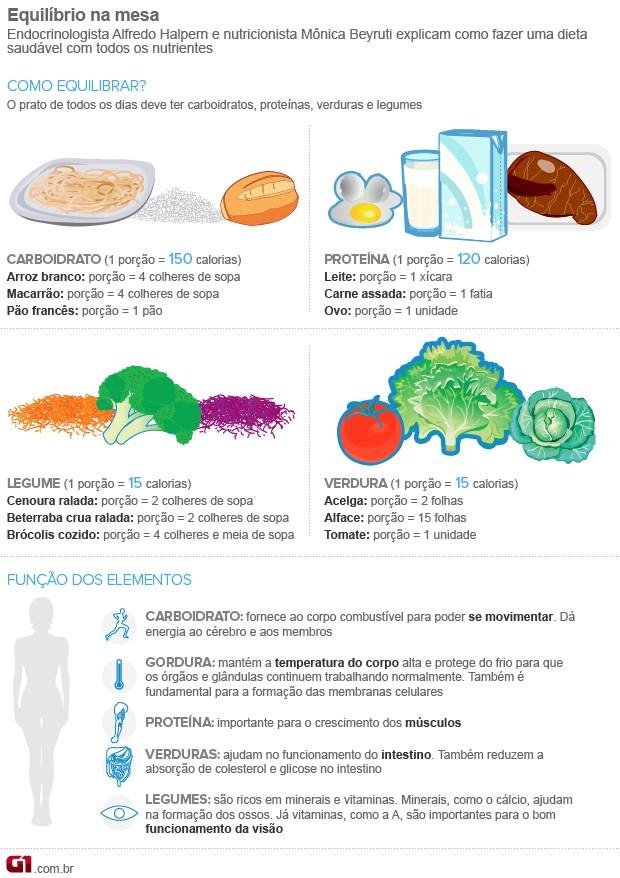 Dietas restritas em carboidratos ou proteínas podem fazer mal à saúde