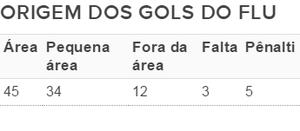 tabela gols fluminense (Foto: divulgação)