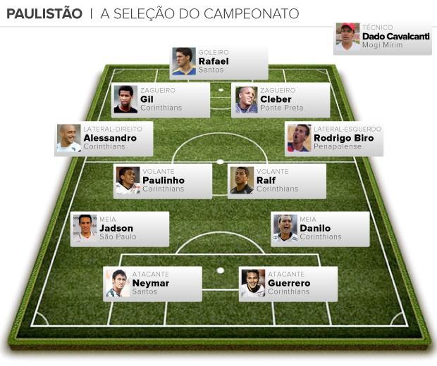 info seleção paulista (Foto: arte eporte)