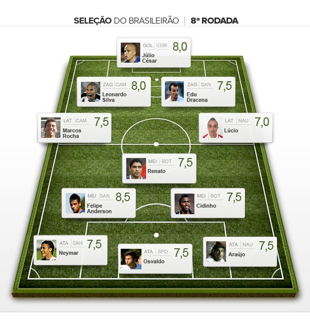 SELE&#199;&#195;O DA oitava 8&#170; RODADA (Foto: Editoria de Arte/Globoesporte.com)