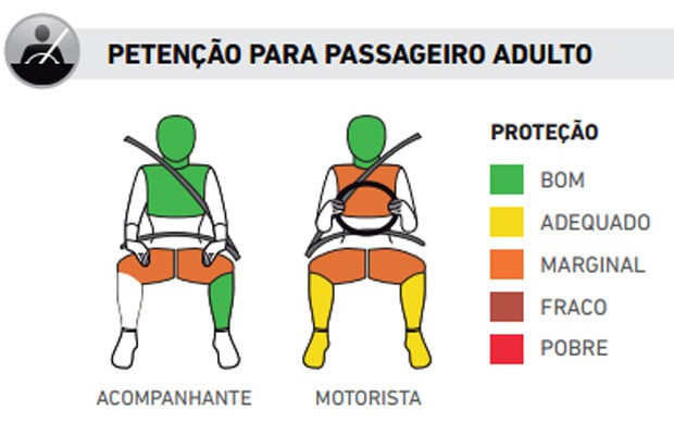 Desempenho-do-Fiat-Palio-nos-testes-de-colisão-do-Latin-NCAP (Foto: Divulgação)