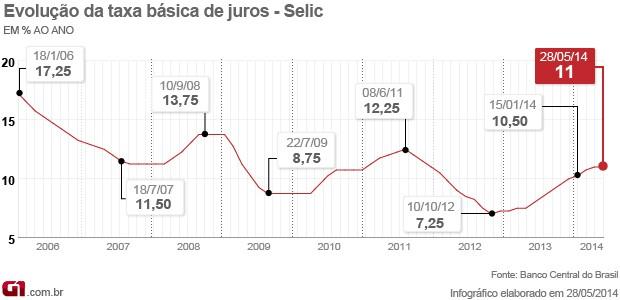 Selic em 11% - 28/05/2014 - matéria (Foto: G1)