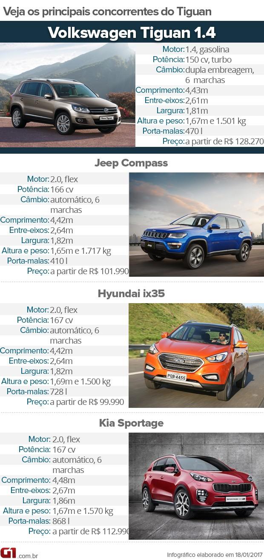 Tabela de concorrentes do Volkswagen Tiguan 1.4 (Foto: Divulgação)