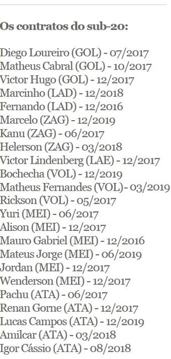 contratos sub-20 Botafogo (Foto: Arte Esporte)