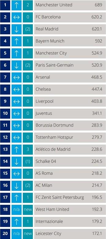 Tabela relatório Deloitte Manchester United (Foto: Reprodução/Deloitte)