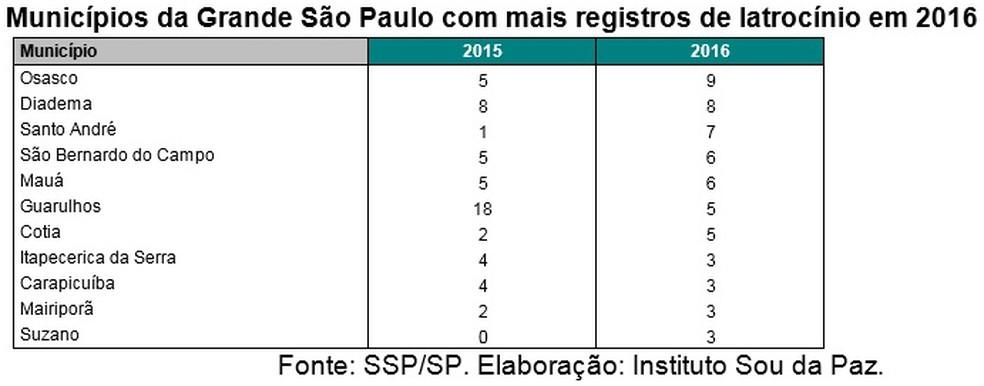 Na Grande São Paulo, chama a atenção a redução significativa dos roubos seguidos em morte em Guarulhos. Santo André, por outro lado, teve incremento dos números, passando de 1 para 7 roubos letais (Foto: Divulgação/Instituto Sou da Paz)
