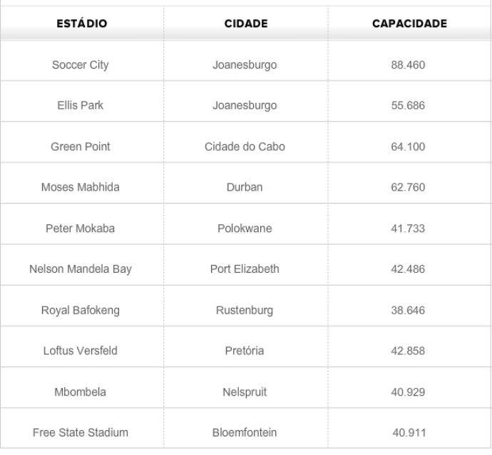 Tabela - estádios da Copa de 2010 (Foto: GLOBOESPORTE.COM)