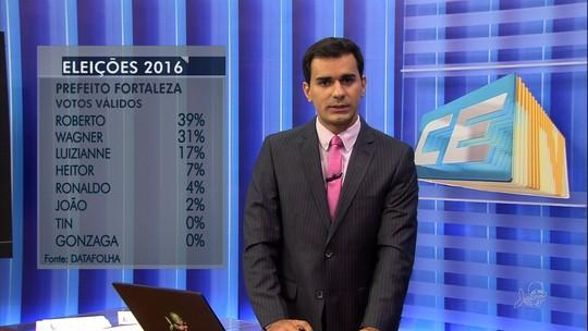 Datafolha, votos válidos: Roberto tem 39%, Wagner, 31%, e Luizianne, 17%