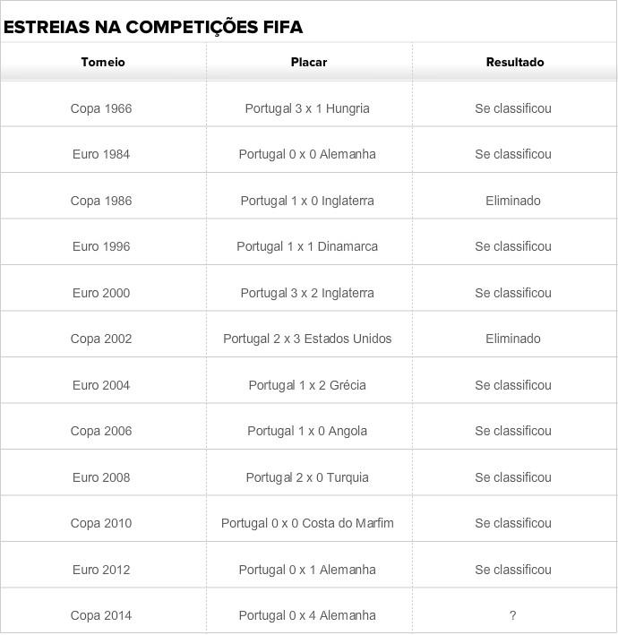 portugal tabela estreias fifa (Foto: GloboEsporte.com)