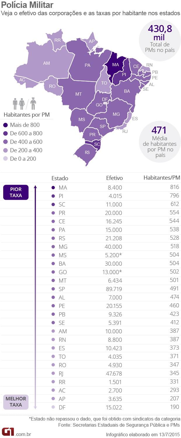 Efetivo de policiais militares no Brasil e taxas por habitantes - 2015 (Foto: Arte/G1)