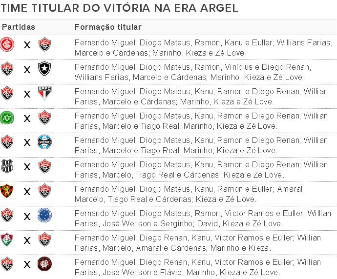 Formações titulares do Vitória na era Argel Fucks (Foto: Arte / GloboEsporte.com)