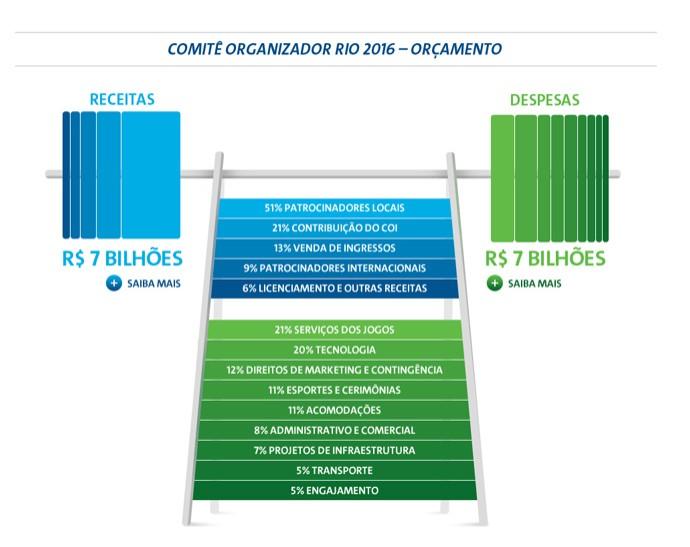 orçamento Rio 2016 site oficial (Foto: Reprodução / Site Oficial)