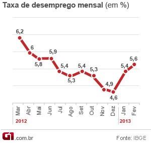 Desemprego sobe para 5,6% em fevereiro de 2013, mostra IBGE (Foto: Editoria de Arte/G1)