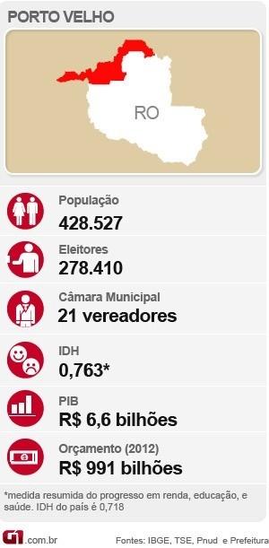 Raio-X social de Porto Velho (Foto: Arte G1)