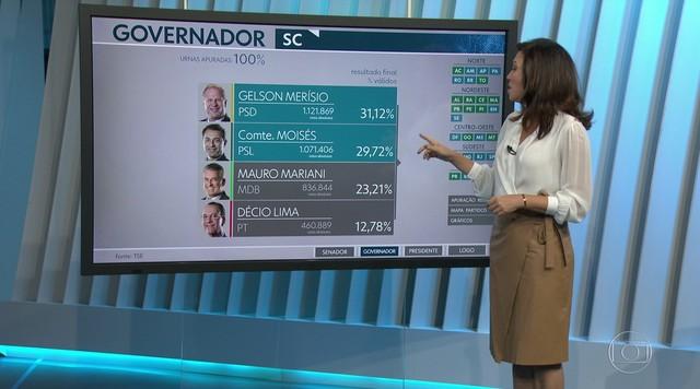 Eleição em Santa Catarina vai ser decidida no segundo turno