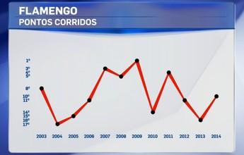 Em 12 anos, Flamengo só terminou três vezes no G-4 do Brasileirão