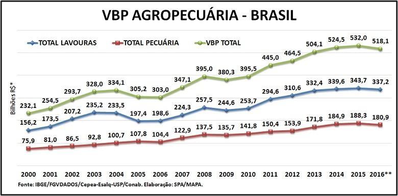 arte-vbp (Foto: Ministério da Agricultura)