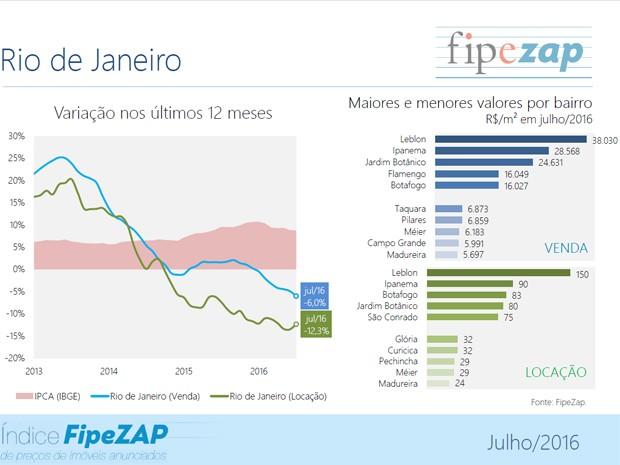 Entre os bairros pesquisados, o Leblon, na Zona Sul do Rio, é que possui o maior valor do metro quadrado para venda em julho, R$ 38.030, enquanto Madureira, na Zona Norte, possui o menor valor, R$ 5.697.  (Foto: Reprodução / Fipezap)