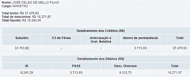 Remuneração de Celso de Mello (Foto: Reprodução/STF)