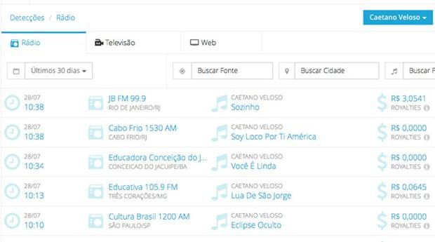 A PlayAx consegue identificar onde as músicas dos artistas estão tocando (Foto: Divulgação)