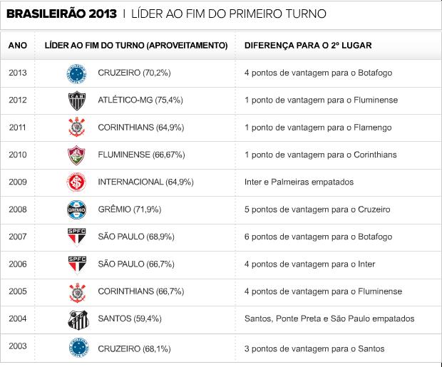 Info Brasileirão 2013 -  Lider ao  Fim do primeiro Turno (Foto: Editoria de Arte)