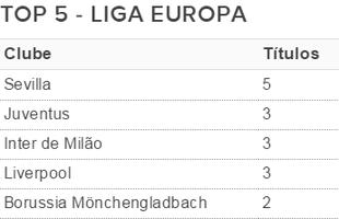 Top 5 Liga Europa (Foto: GloboEsporte.com)