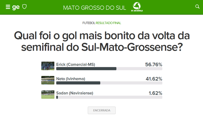 Resultado da votação - Gol mais bonito na volta da semifinal do Sul-Mato-Grossense (Foto: Reprodução)