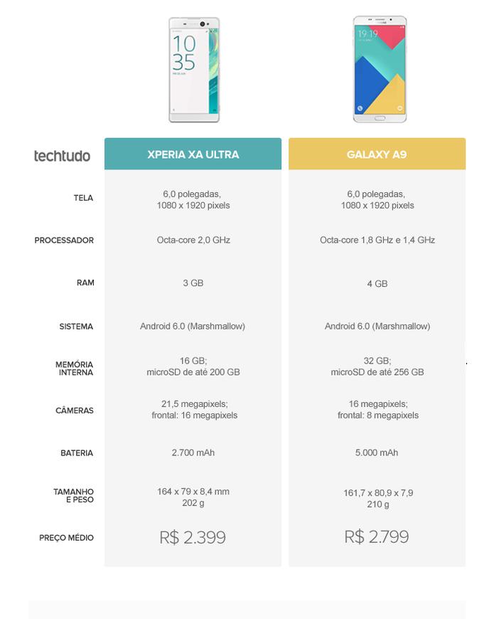 Tabela comparativa entre Xperia XA Ultra e Galaxy A9 (Foto: Arte/TechTudo)