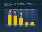 No Paraná, Datafolha aponta: Dilma, 32%, Marina, 28%, e Aécio, 22%