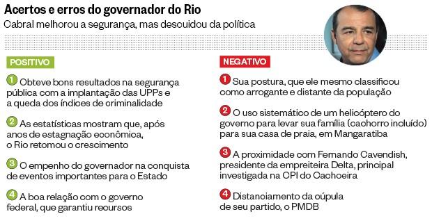 Acertos e erros do governador do Rio  (Foto: Ale Silva/Futura Press)