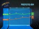 Lacerda tem 47% e Patrus, 30%, aponta Ibope em Belo Horizonte