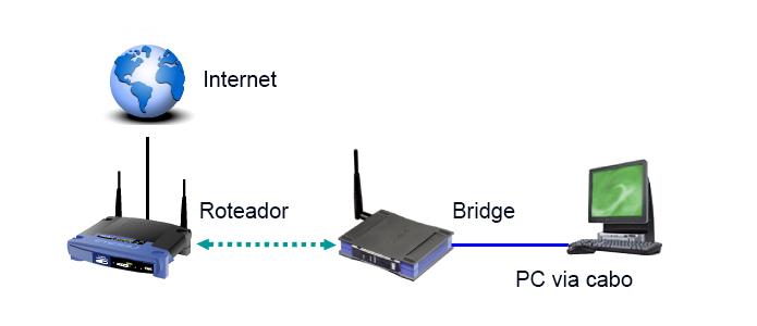 Entenda como funciona o bridge wireless (Foto: Reprodução/Creative Commons)