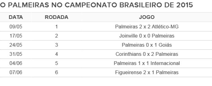 Palmeiras Brasileirão 2015 (Foto: Reprodução)