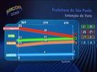 Russomanno tem 25%, Serra, 23%, e Haddad, 19%, diz Datafolha