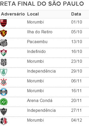 São Paulo tabela 28ª rodada (Foto: Divulgação)
