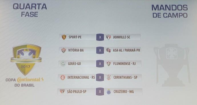 Sorteio definiu os confrontos da 4ª fase da Copa do Brasil (Foto: Vicente Seda)