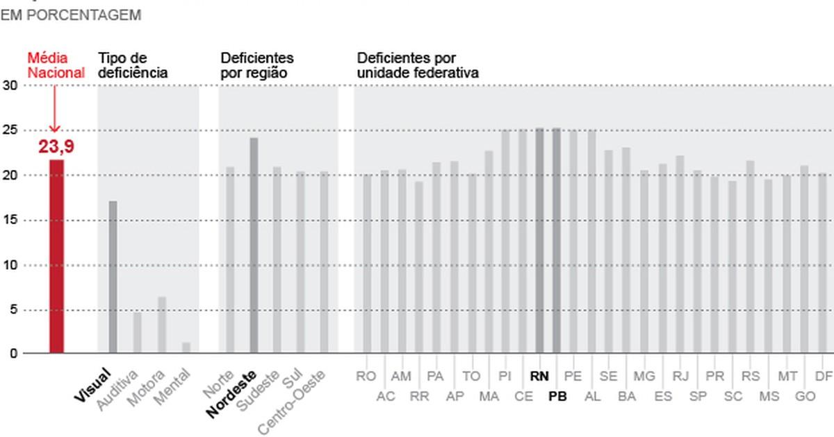 G1 - 23,9% dos brasileiros declaram ter alguma deficiência, diz IBGE -  notícias em Brasil c05eb0b94e