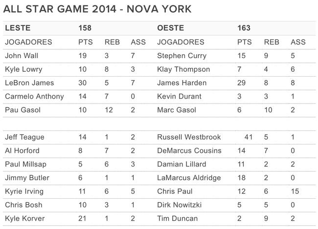 Tabela All Star Game 2015 NBA Pontuação (Foto: Thiago Lavinas)