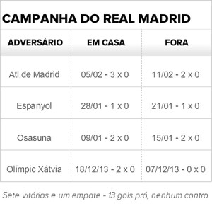 Tabela com campanha do Real Madrid na Copa do Rei (Foto: GloboEsporte.com)