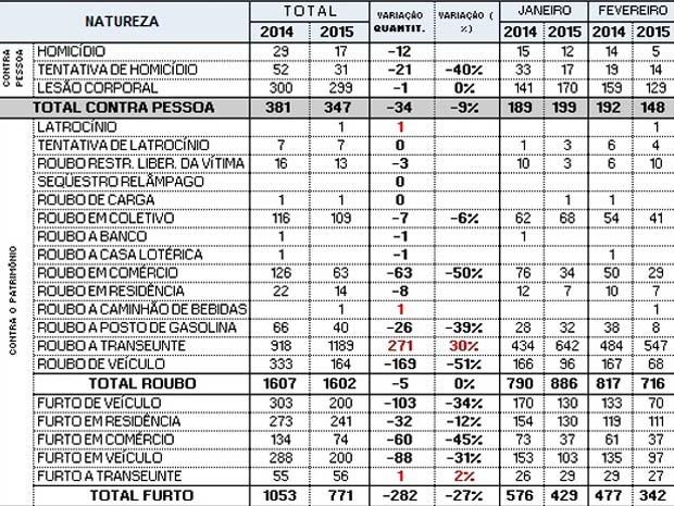 Tabela de índice de criminalidade em Ceilândia nos dois primeiros meses de 2015 (Foto: Secretaria de Segurança Pública/Divulgação)