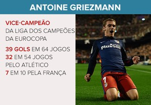 CARD ANTOINE GRIEZMANN prêmio UEFA (Foto: Editoria de Arte)