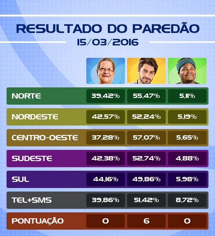 Tabela Eliminação BBB16 (Foto: Scintilla Lima/Gshow)