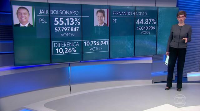 Confira os números finais das eleições no Brasil