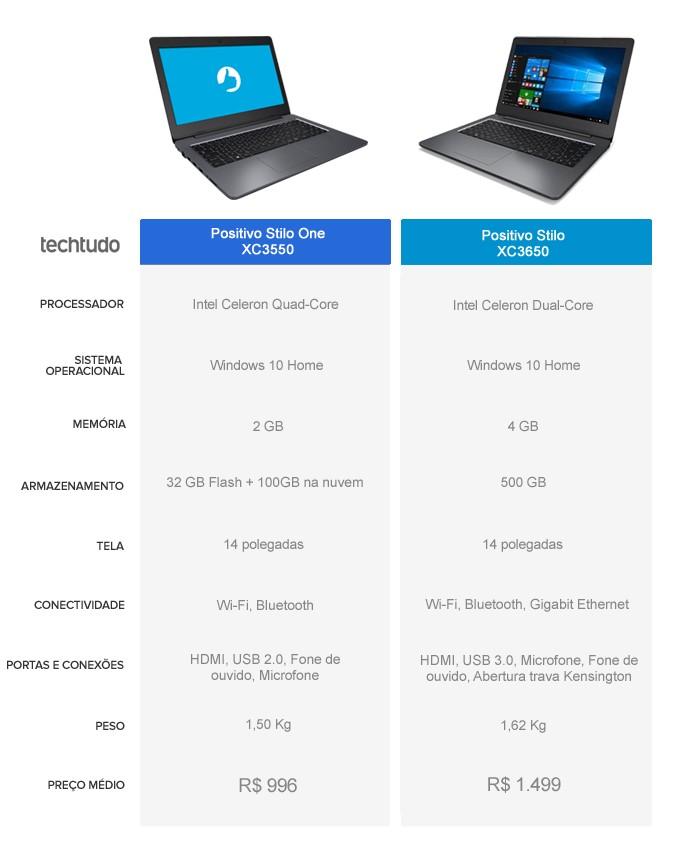 Tabela de especificações dos notebooks Stilo One XC3550 e Stilo XC3650  (Foto: Arte/TechTudo)