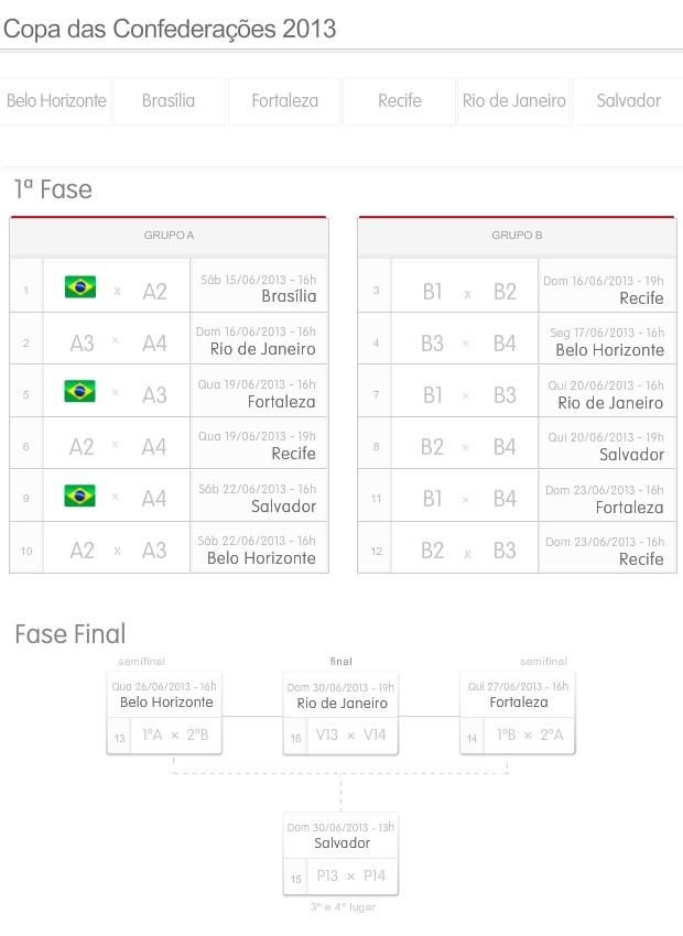 Info Tabela Copa Confederacoes 2 (Foto: Infoesporte)